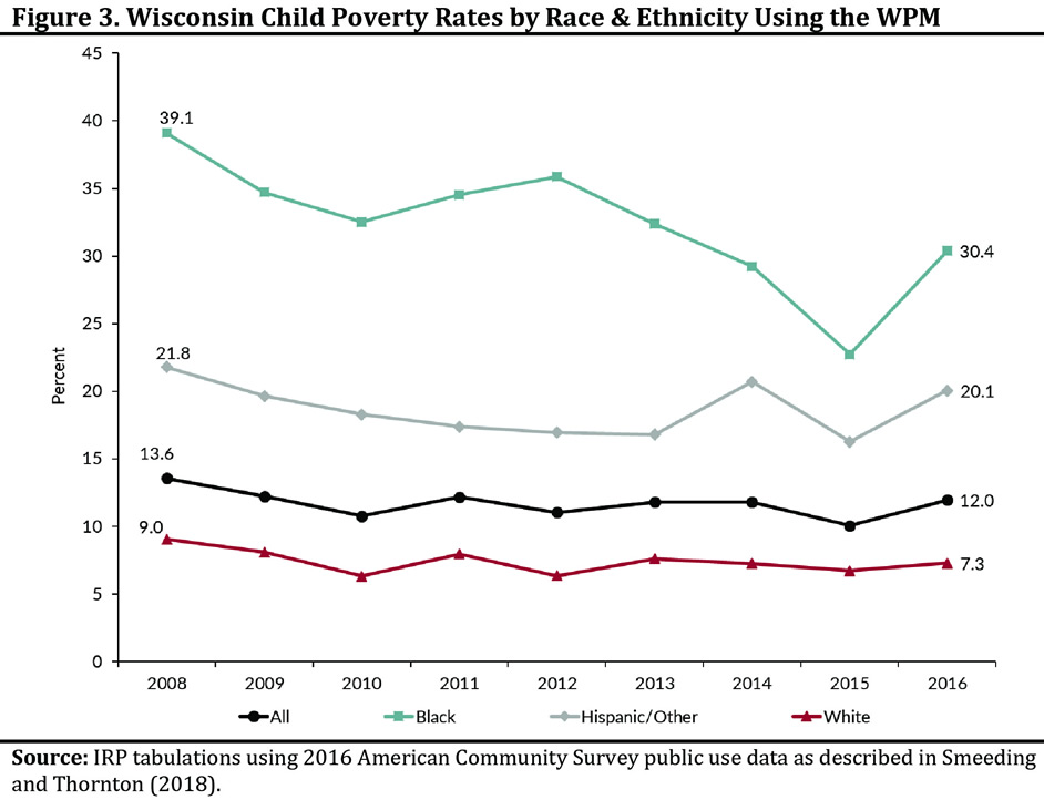 Figure 3. Wisconsin Child Poverty Rates by Race & Ethnicity Using the WPM