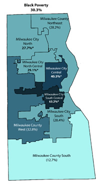 The figure depicts a map of Milwaukee County, Wisconsin showing 2016 Poverty rates for African Americans using the Wisconsin Poverty Measure. The poverty rate black poverty rates were 27.7% in Milwaukee City north; 28.2% in Milwaukee County northeast; 32.8% in Milwaukee County west; 29.1% in Milwaukee City north central; 40.5% in Milwaukee City central; 63.2% in Milwaukee City south central; 28.4% in Milwaukee City south; and 12.7% in the southern portion of Milwaukee County.