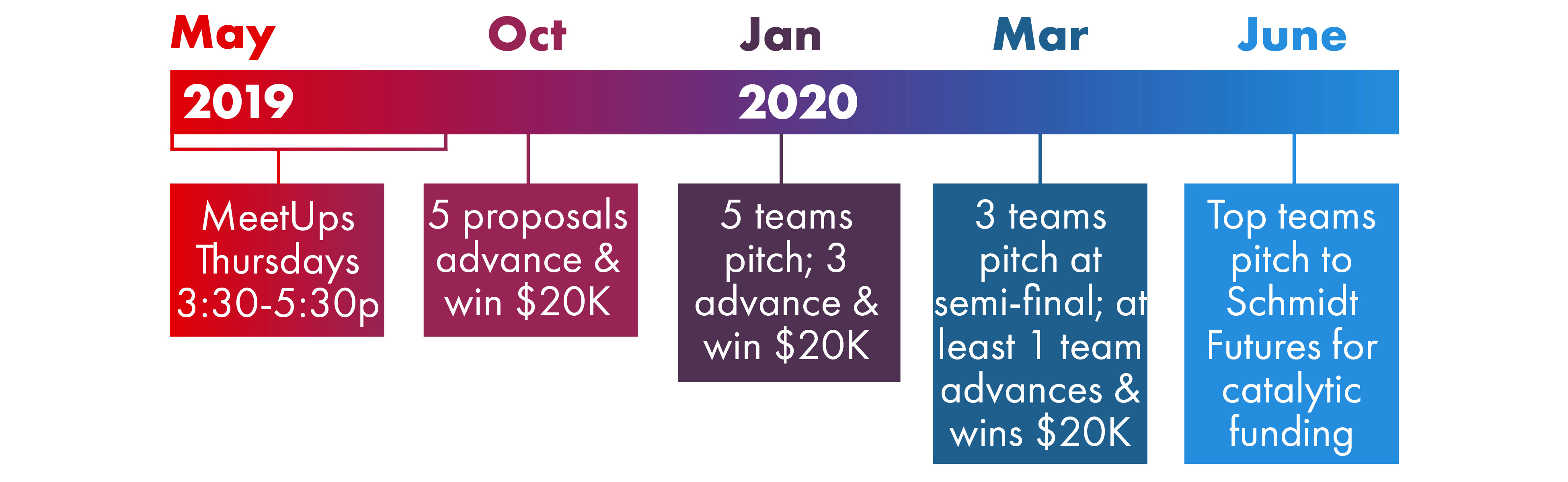 2019 DreamUp Wisconsin Challenge Timeline. May 2019: MeetUps Thursdays 3:30-5:30 pm; October 2019: 5 proposals advance and win $20K; January 2020: 5 teams pitch, 3 advance and win $20K; March 2020: 3 teams pitch at semi-final, at least 1 team advances and wins $20K; June 2020: Top teams pitch to Schmidt Futures for catalytic funding