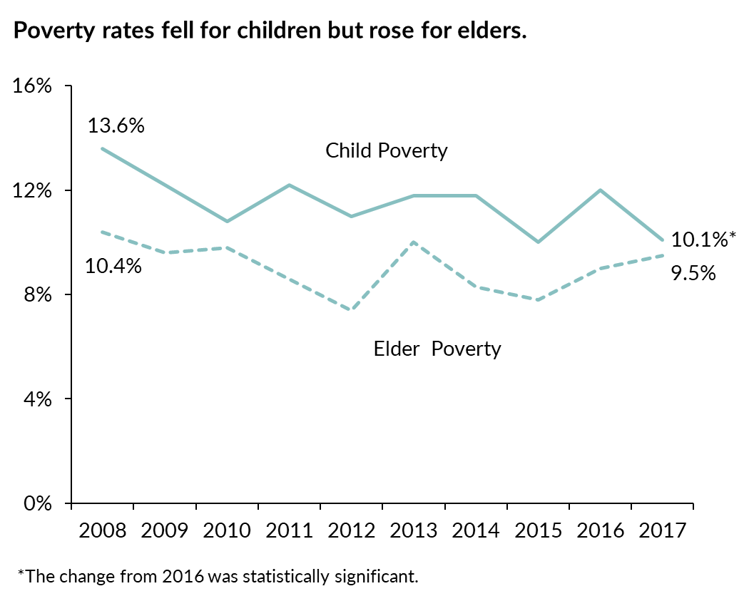 Line graph showing Wisconsin child and elder poverty rates from 2008 to 2017. Indicating that child poverty fell to 10.1 percent while elder poverty rates rose to 9.5 percent in 2017.