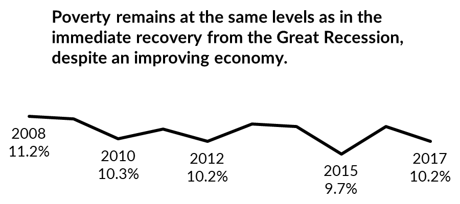 Poverty remains at the same levels as in the immediate recovery from the Great Recession at 10.2 percent, despite an improving economy.