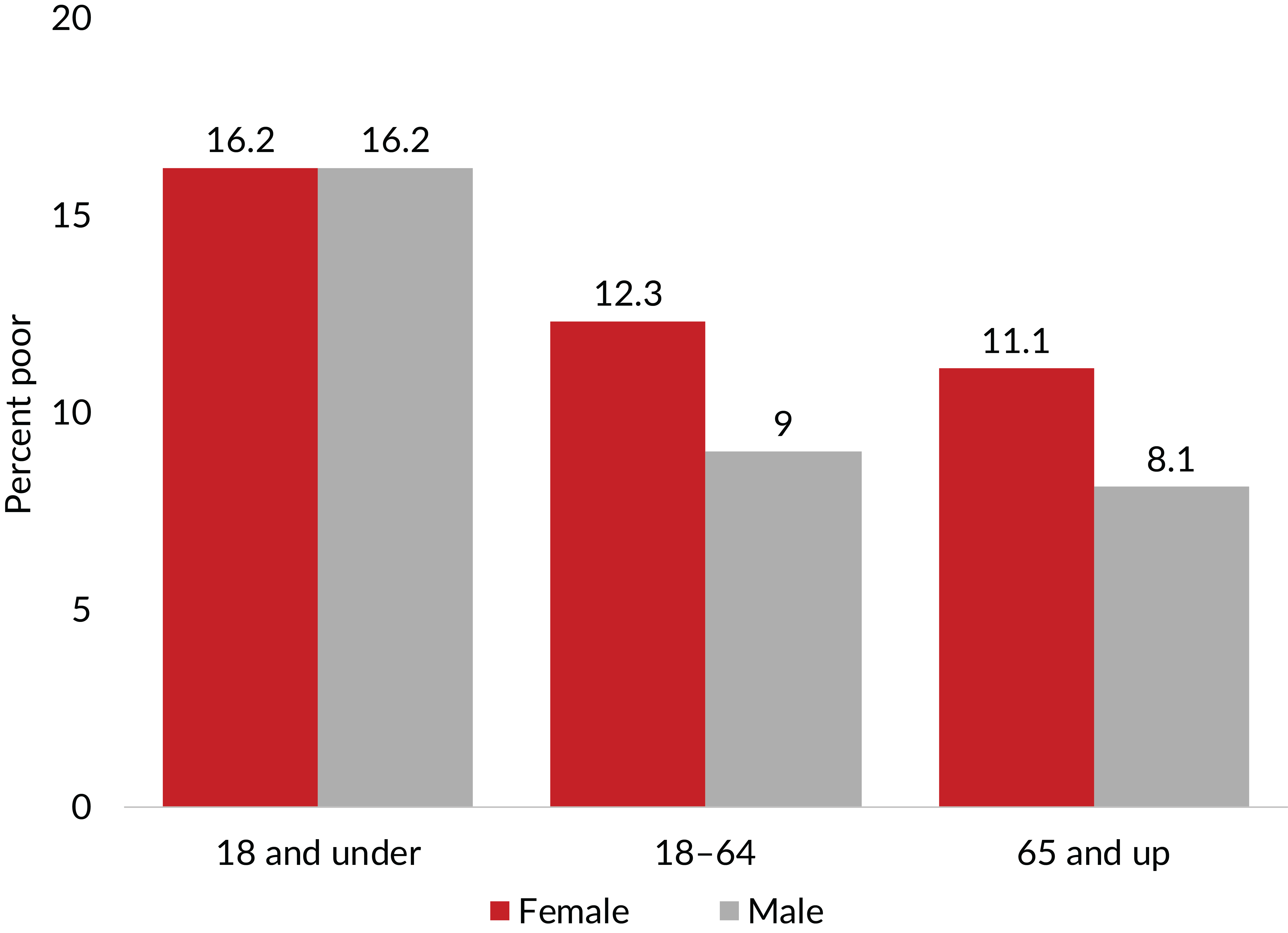 Figure 3. Poverty rates differed most between sexes among adults in 2018. Source: U.S. Census Bureau, Income and Poverty in the United States: 2018. Figure 10, p.15.