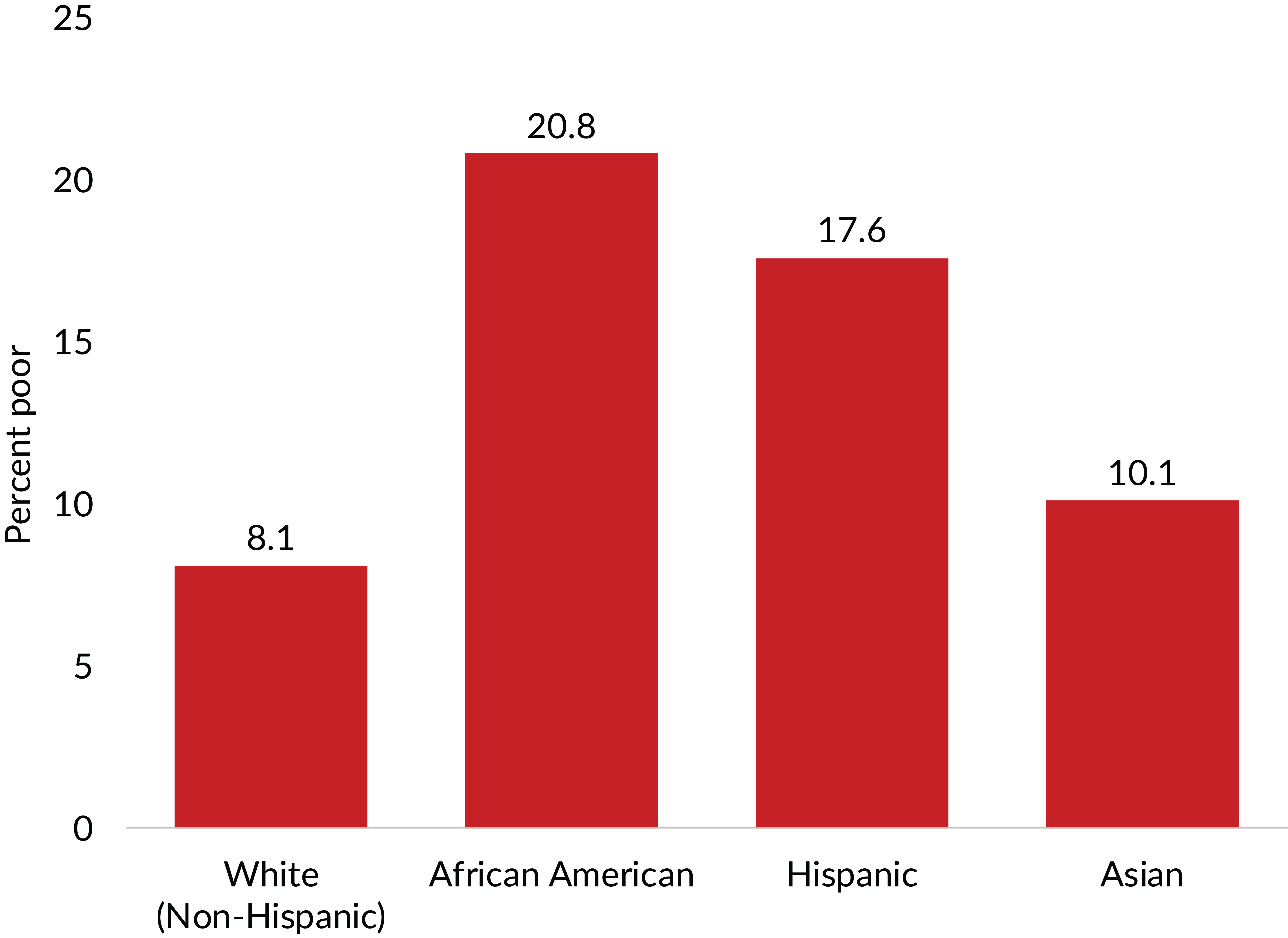 Figure 4. Poverty rates among African Americans were more than twice those of non-Hispanic white and Asian Americans in 2018. Source: U.S. Census Bureau, Income and Poverty in the United States: 2018. Table B-1, p. 50.