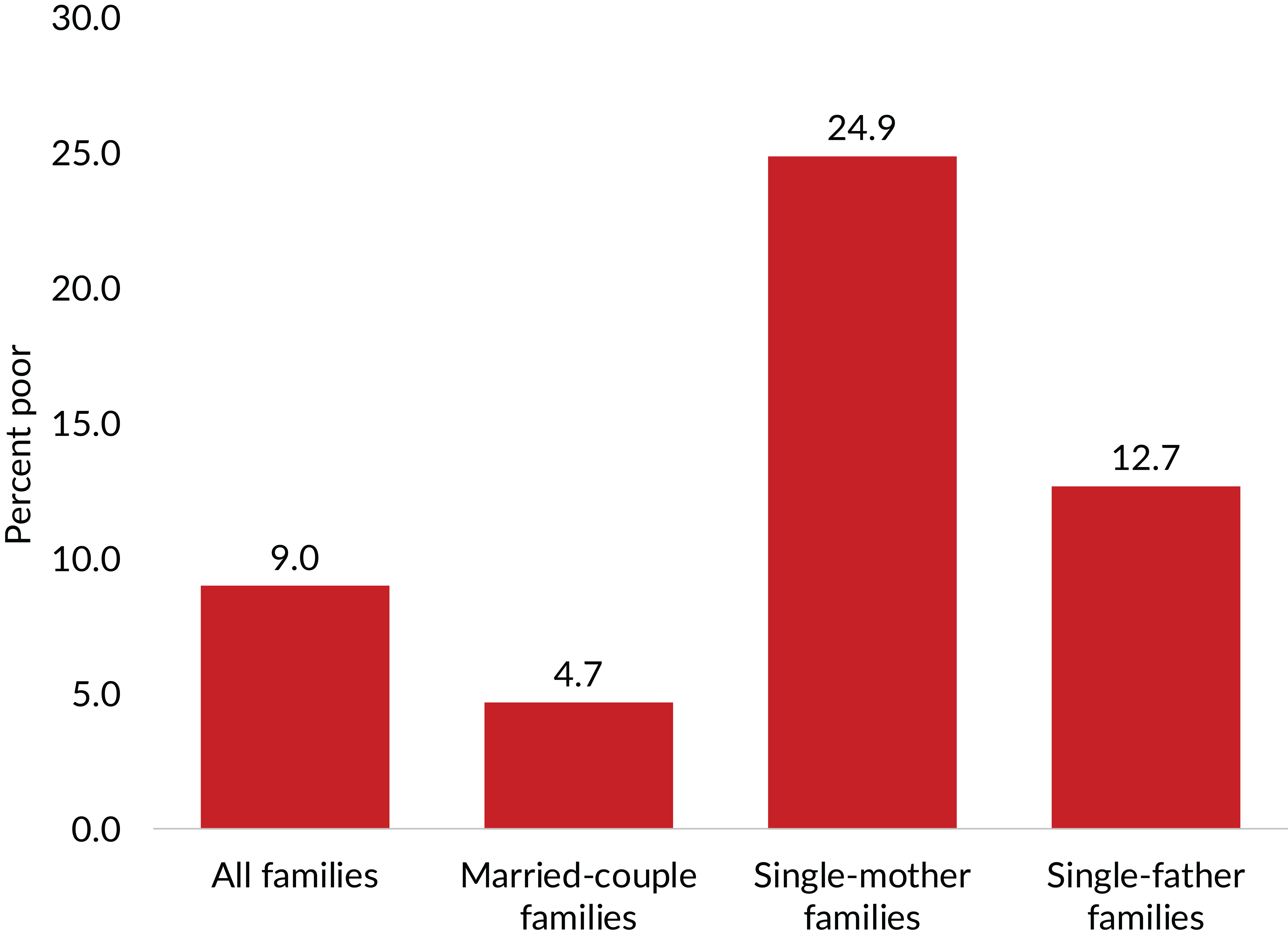 Figure 5. Poverty among single-parent families, especially those headed by a single mother, was highest among family types in 2018. Source: U.S. Census Bureau, Income and Poverty in the United States: 2018. Table B-2, p. 51.