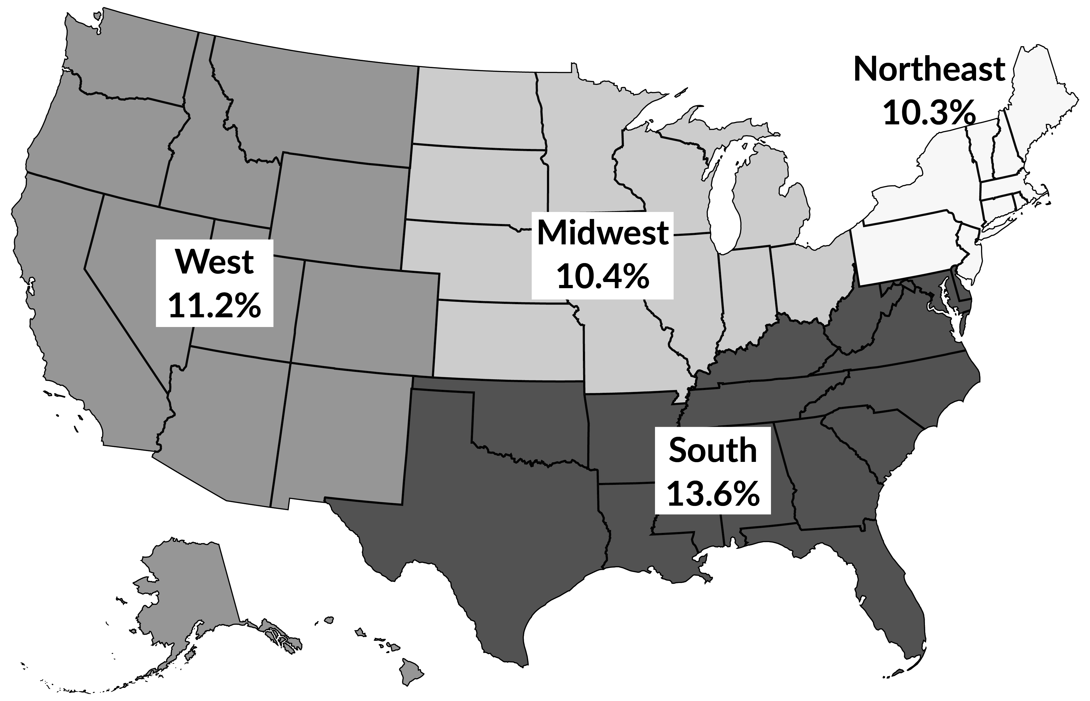 Figure 6. Poverty rates in the South were higher than the rest of the United States in 2018. Source: U.S. Census Bureau, Income and Poverty in the United States: 2018. Table B-1, p. 50