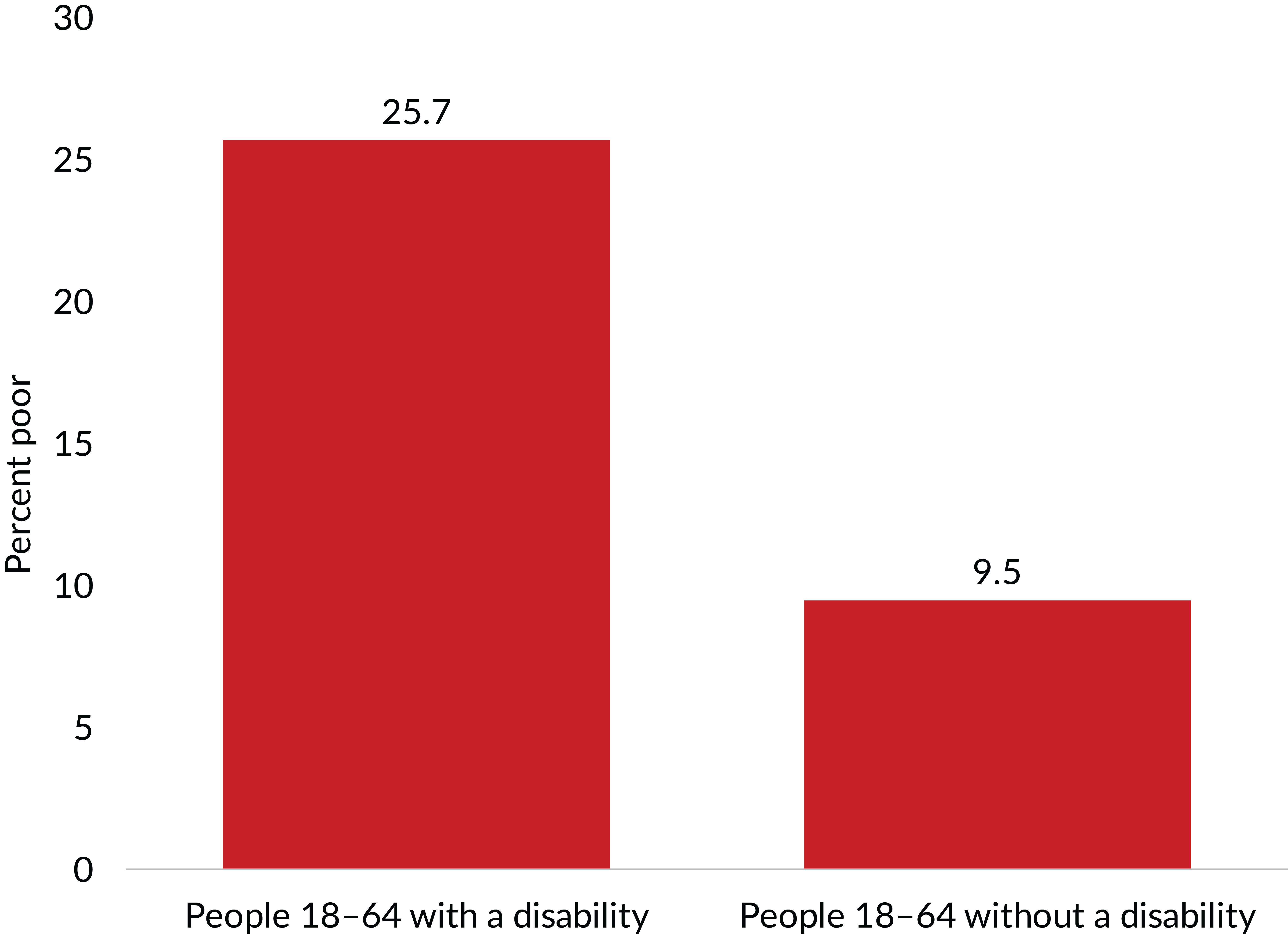 Figure 8. The poverty rate in 2018 of people between the ages of 18 and 64 with a disability was much higher than that for all people that age without a disability. Source: U.S. Census Bureau, Income and Poverty in the United States: 2018. Table B-1, p. 50 & p. 17.