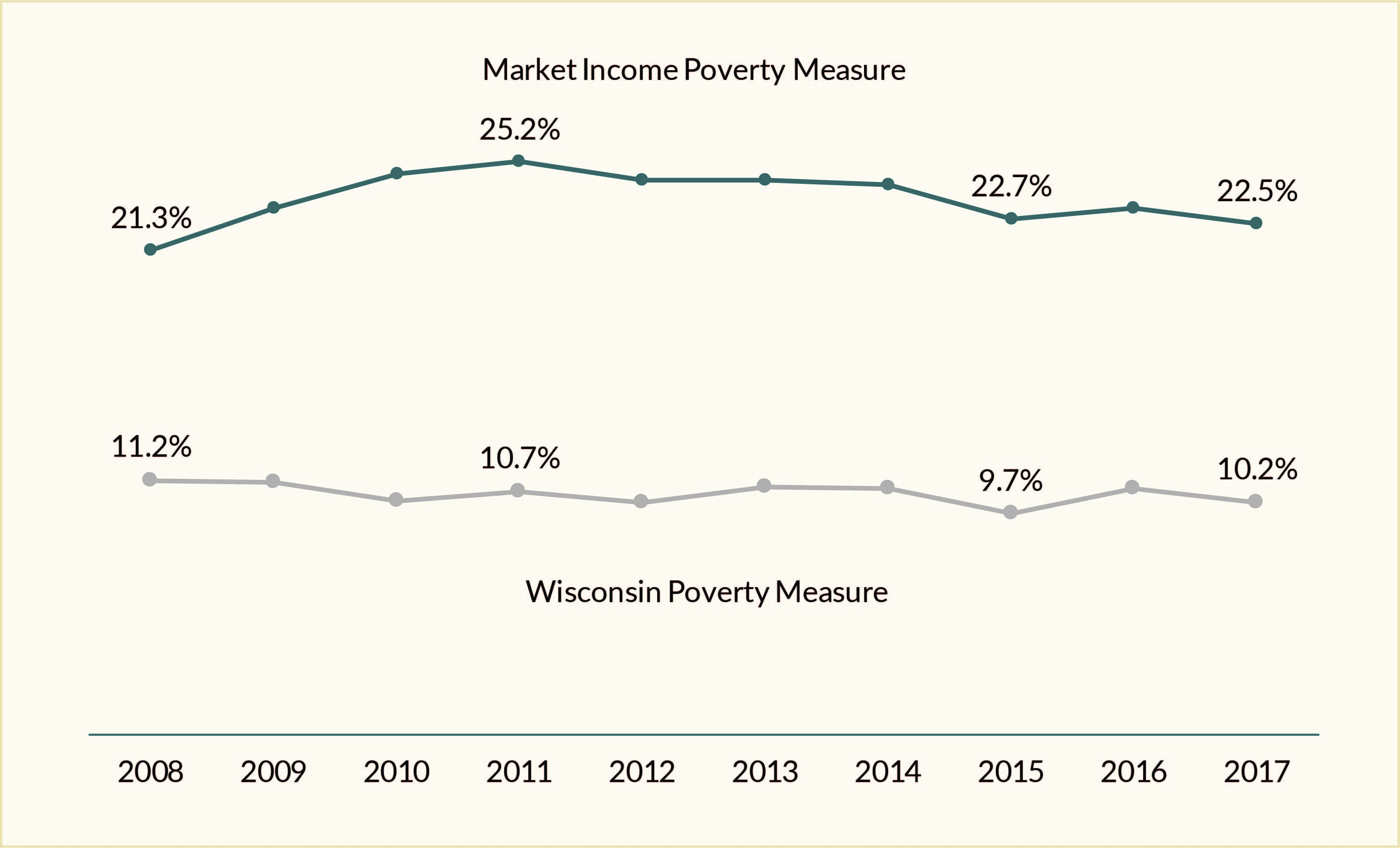 Figure 2. Wisconsin-specific measures of poverty have been flat since the end of the Great Recession. Source: T. M. Smeeding and K. A Thornton. Wisconsin Poverty Report: Treading Water in 2017. Institute for Research on Poverty, University of Wisconsin–Madison, June 2019.