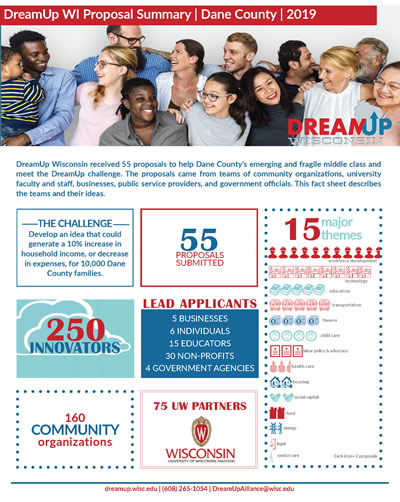 DreamUp Wisconsin received 55 proposals to help Dane County's emerging and fragile middle class and meet the DreamUp challenge. The proposals came from teams of community organizations, university faculty and staff, businesses, public service providers, and government officials. This fact sheet describes the teams and their ideas.