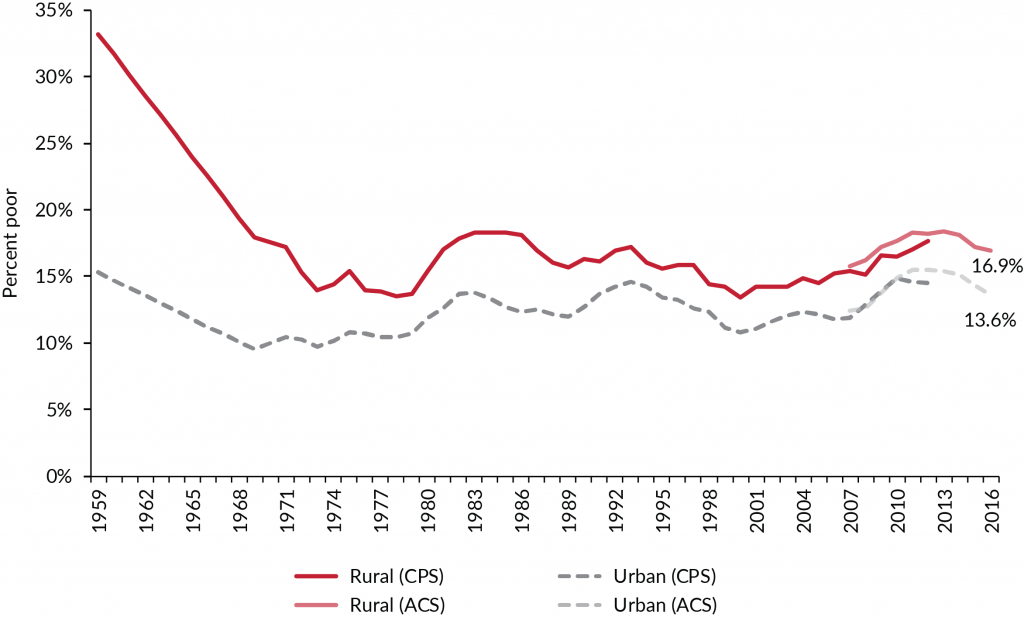 """Figure 1. Even though rural poverty rapidly dropped in the 1960s, it has consistently exceeded urban poverty rates using the official poverty measure. """"Urban"""" counties are those designated as """"metro"""" in the CPS and ACS data; """"rural"""" counties are those designated as """"nonmetro"""" in the data. The metro/nonmetro status of some counties changed in 1984, 1994, 2004, and 2014. CPS poverty status is based on family income in the past 12 months, and ACS poverty status is based on family income in the prior calendar year."""