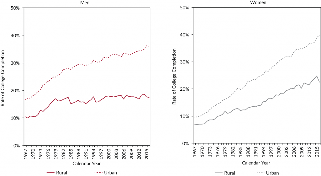 Figure 2. Rates of college completion have increased for women and men in urban areas, for women in rural areas, but not for rural men.