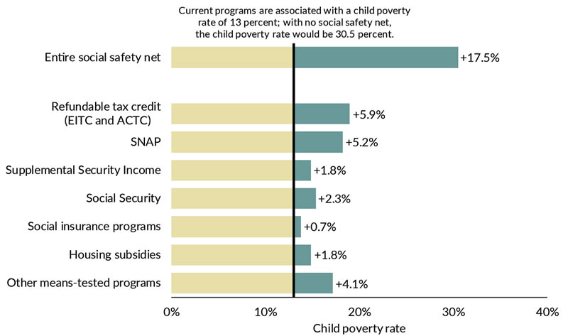 The current set and level of social assistance programs reduce the child poverty rate from 30.5% to 13.0%.