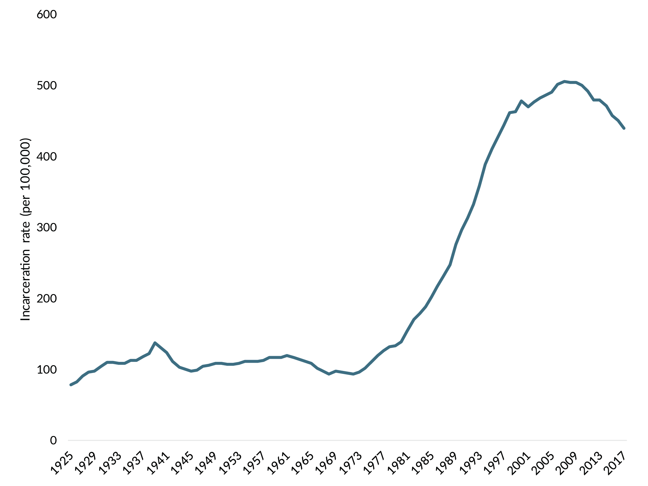 The U.S. incarceration rate has declined in recent years, but it remains among the highest in the world.