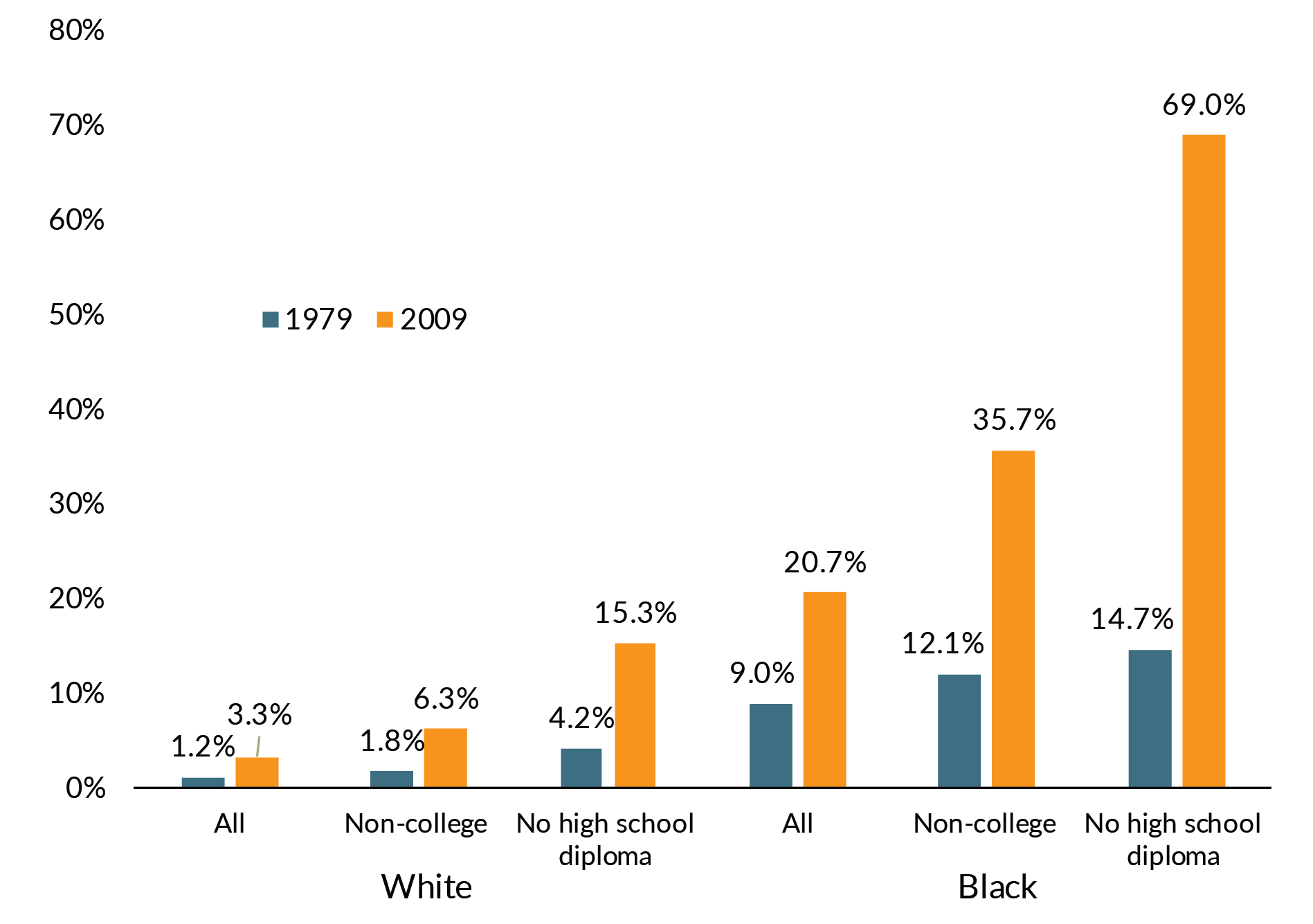 Black men with low education levels are at high risk for incarceration, much higher than white men with similar education levels.