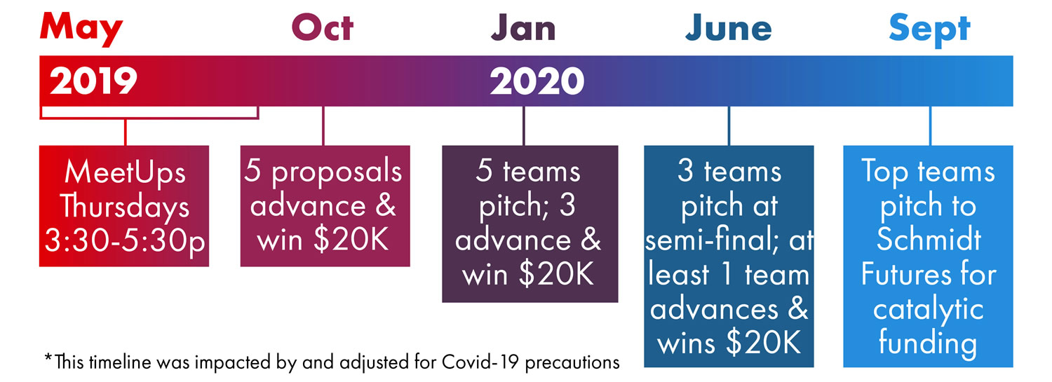 Revised DreamUp Wisconsin Challenge Timeline impacted and adjusted for Covid-19 precautions. May 2019: MeetUps; October 2019: five proposals advance and win $20K; January 2020: five teams pitch and 3 advance and win $20K; June 2020: three teams pitch at semi-final, at least one team advances and wins $20K; September 2020: top teams pitch to Schmidt Futures for catalytic funding.
