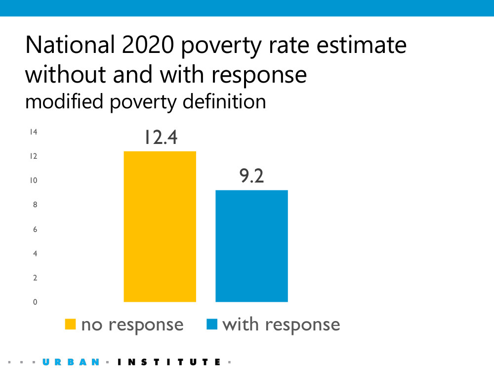 The policies responding to COVID-19 reduced the number of people in poverty by 10.3 million, of which 4.3 million are in households that experienced job loss and 6.0 million were in household without job loss.