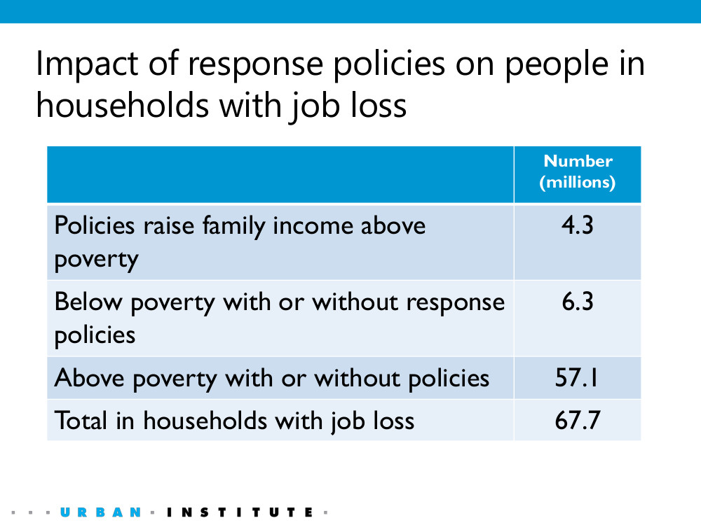 6.3 million people in households that experienced job loss are in poverty despite the COVID-19 response policies, and 57.1 million people in households that experienced job loss would have remained out of poverty without these policies.