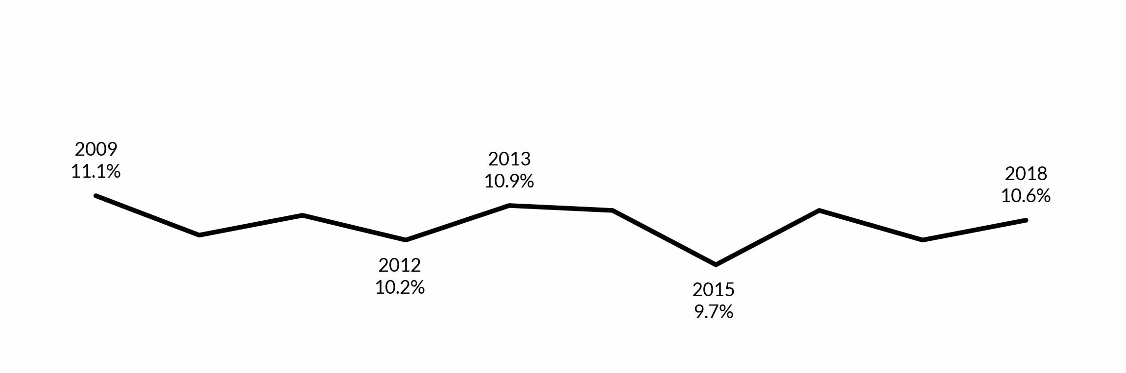 Poverty rose to 10.6% in 2018, continuing an increasing trend in poverty since 2015, when poverty reached its lowest point since the Great Recession.