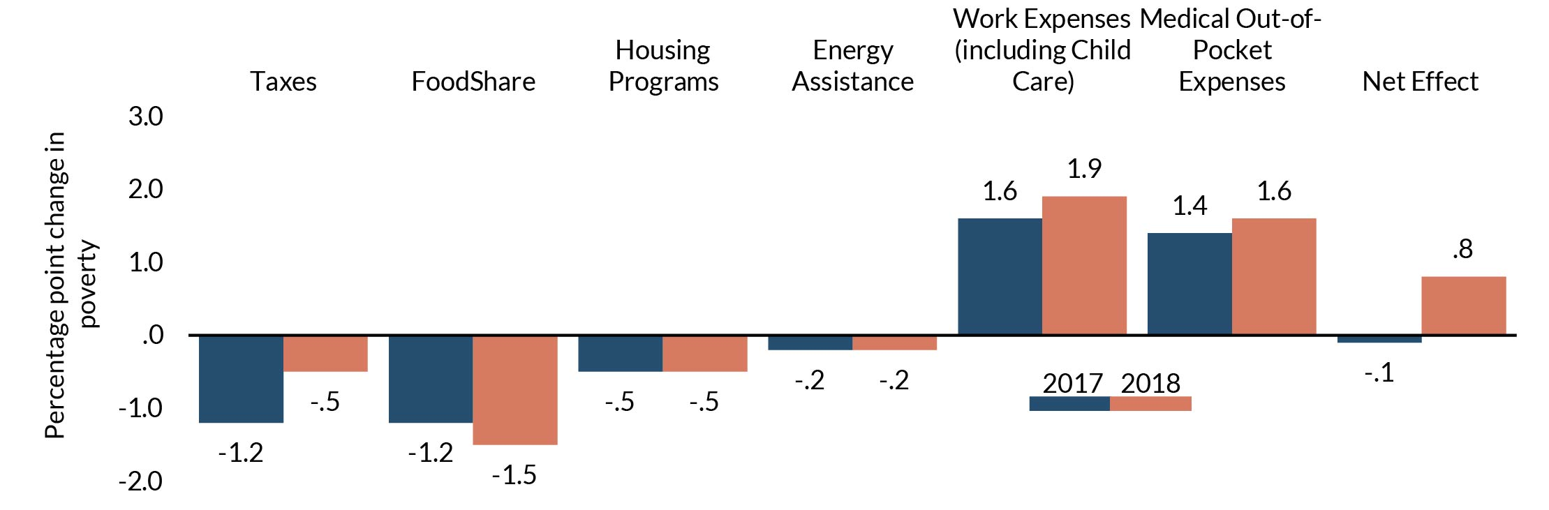 Compared to 2017, work and health expenses continued to increase, outpacing the benefits of safety net programs.