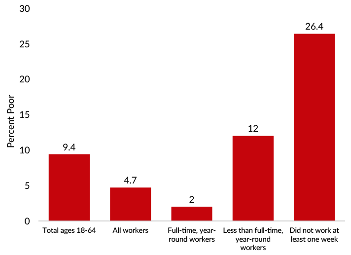 Poverty among workers aged 18 to 64 was lowest for those who worked full time, year round and highest for those who did not work at all in 2019.