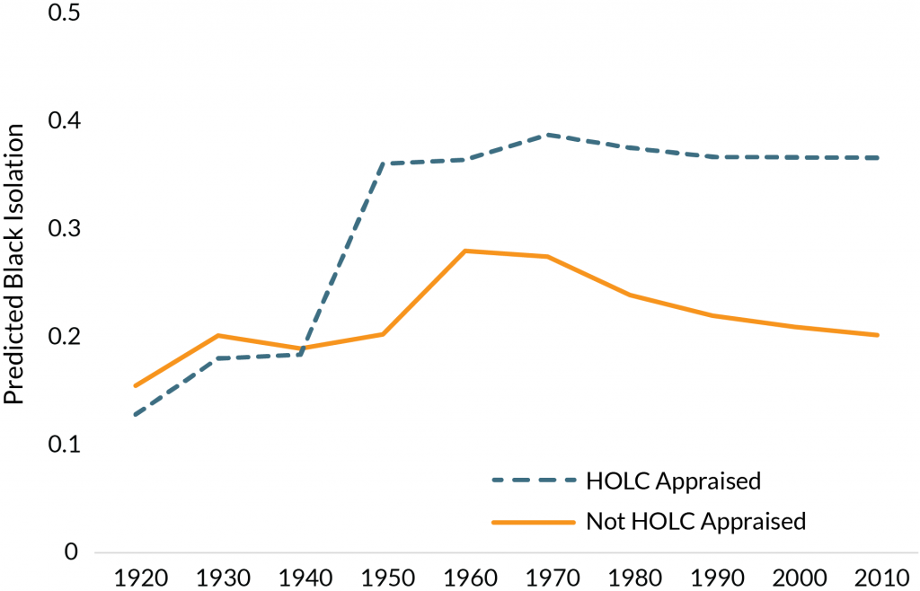 Graph showing segregation effects on cities appraised by the Home Owners' Loan Corporation