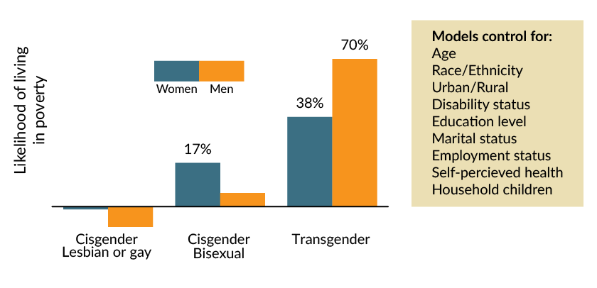 Graph showing likelihood of living in poverty for LGBT people as compared to cisgender straight counterparts.