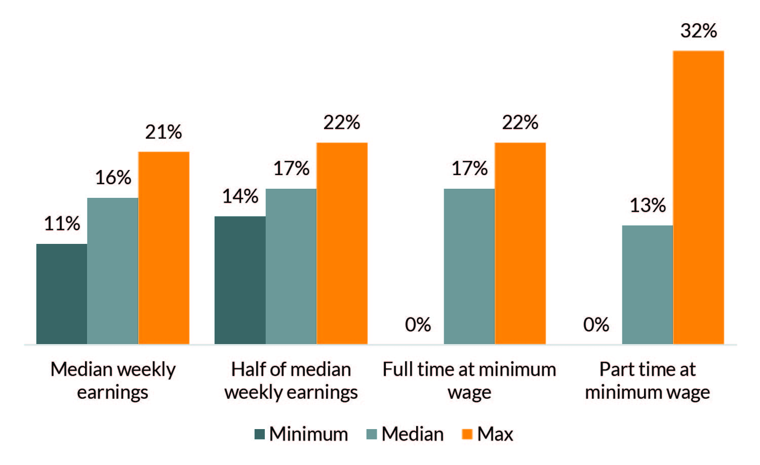 The study authors found the largest variation in order amounts as a percentage of a noncustodial parent's income for those parents whose earnings were at a part time minimum wage level.
